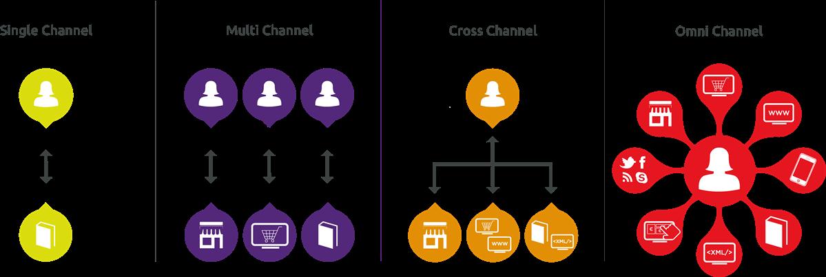 انواع کانال های ارتباطی