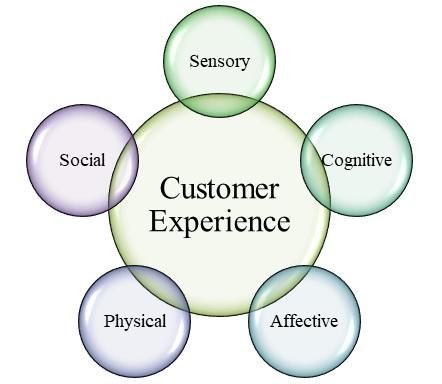 ابعاد تجربه مشتری
